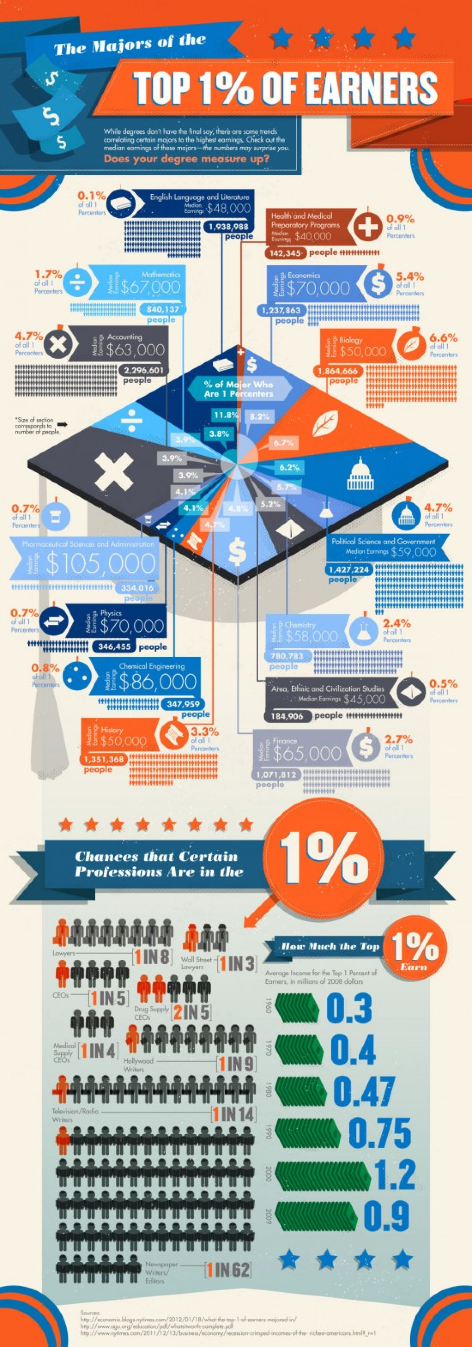 What the Top 1% of Earners Majored In Infographic