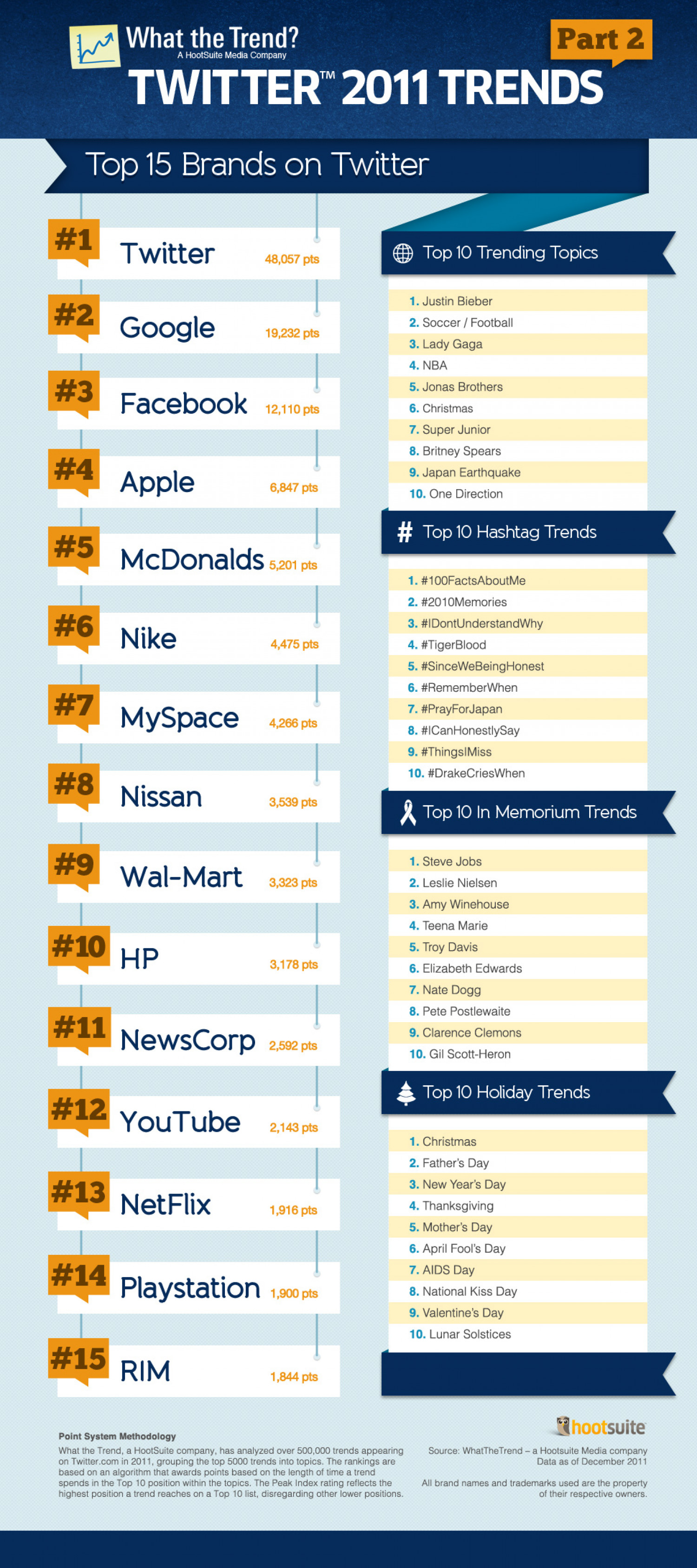 What The Trend Twitter 2011 Trends P2 Infographic