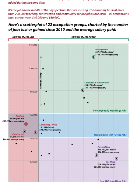 The jobs in the middle Infographic