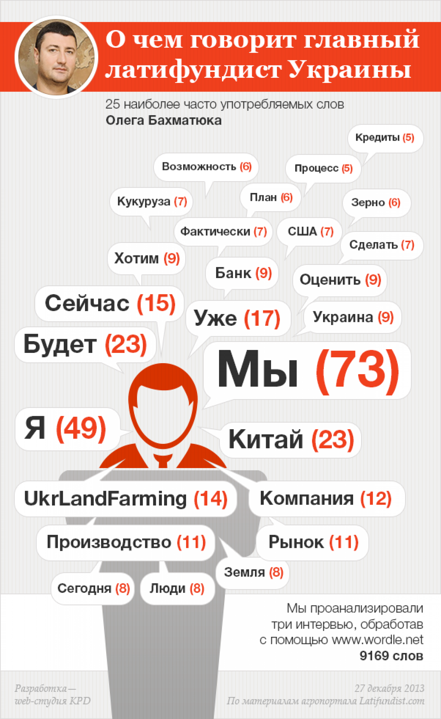What They Say Major Ukrainian Agrarian  Infographic