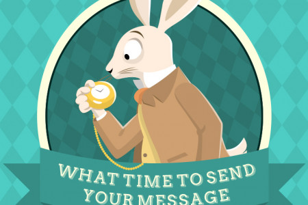 What time should you send your text message? Infographic