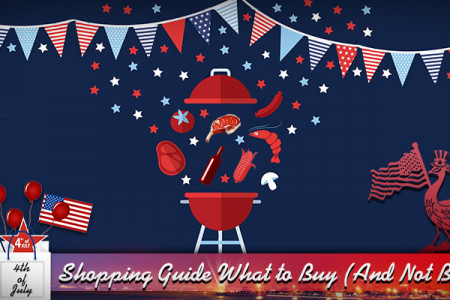 what to buy (and not buy) from fourth of July sales 2019 Infographic