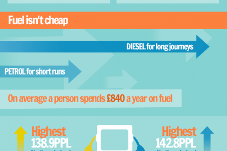 What to consider when buying your first car! Infographic