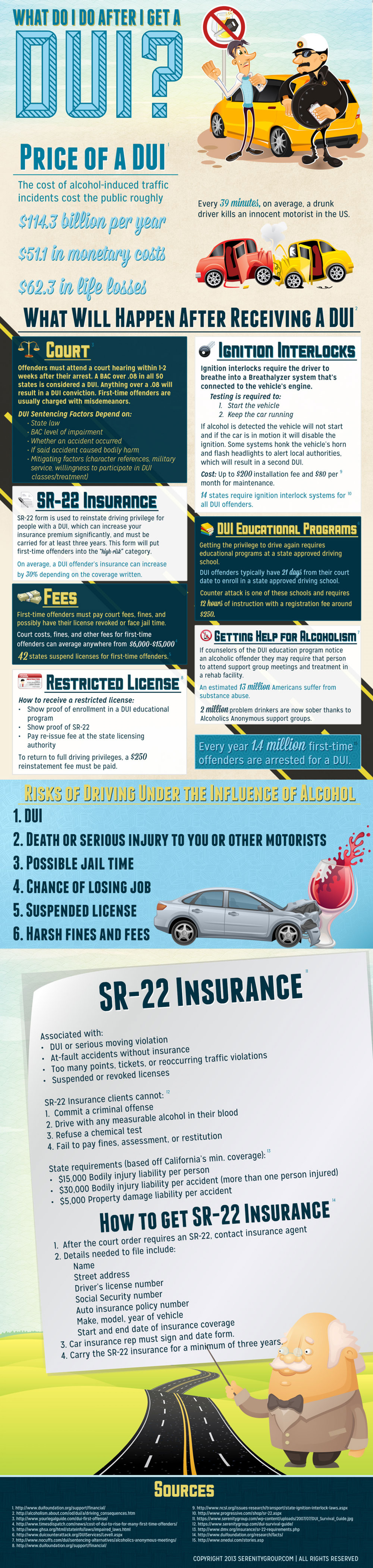 What To Do After DUI Infographic
