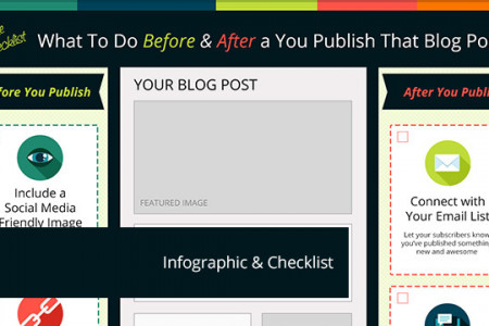 What To Do Before & After You Publish That Blog Post Infographic