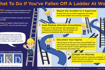 What to do if you fall off a ladder at work  Infographic