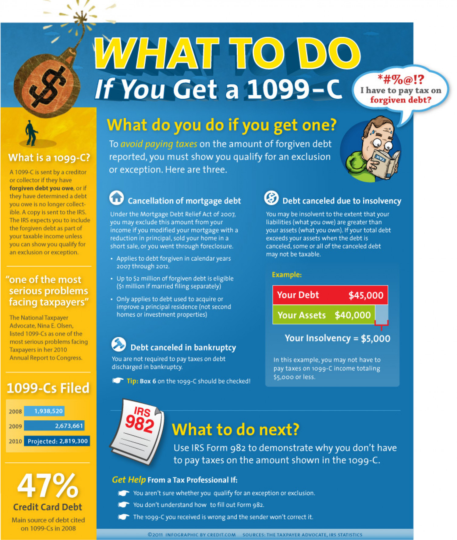 What to Do if You Get a 1099-C | Visual.ly