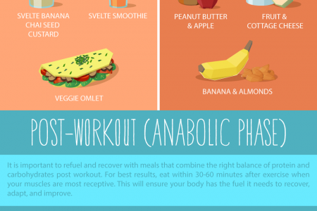 What to Eat Before and After Your Workouts Infographic