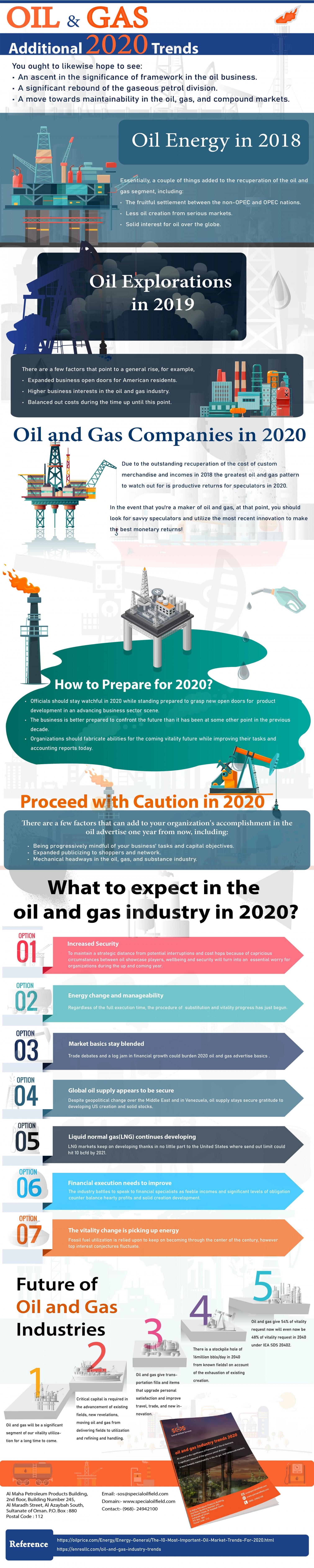 What to expect in the oil and gas industry in 2020? Infographic