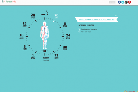 What To Expect When You Quit Smoking Infographic