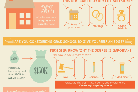 What to Know Before Applying to Grad School Infographic