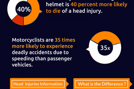What to Remember After a Motorcycle Accident in Florida Infographic