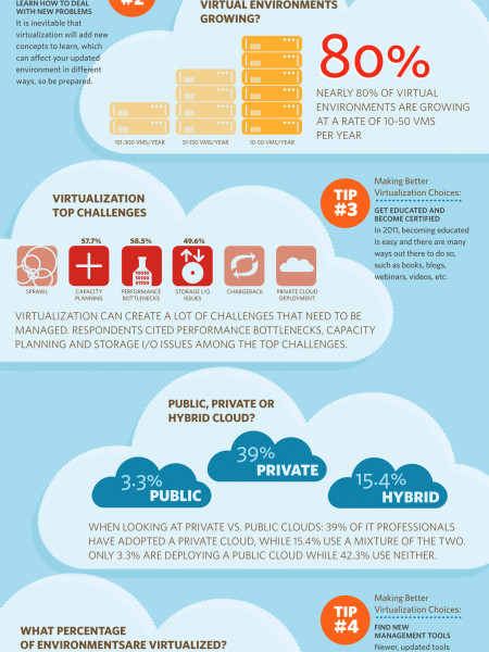 What Today's Admins Should Know About Virtualization Infographic