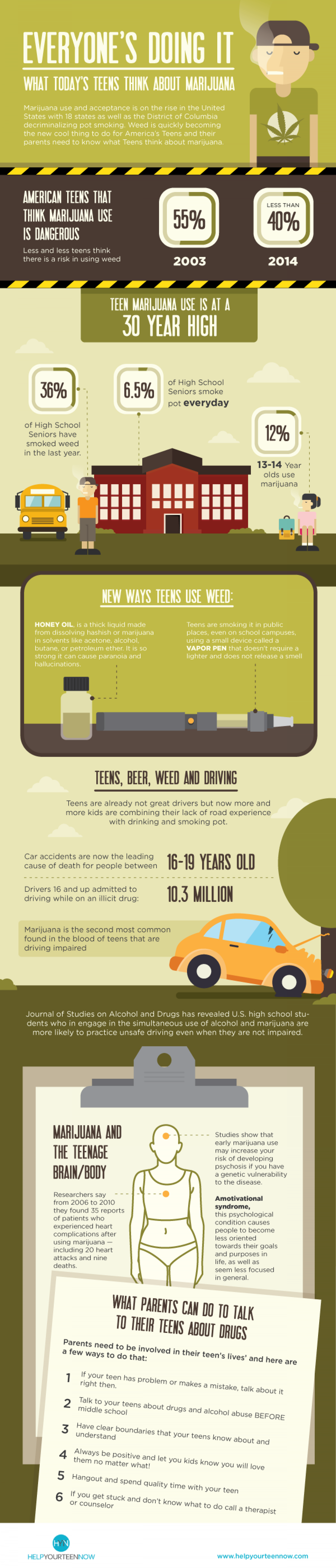 What todays teens think about marijuana Infographic