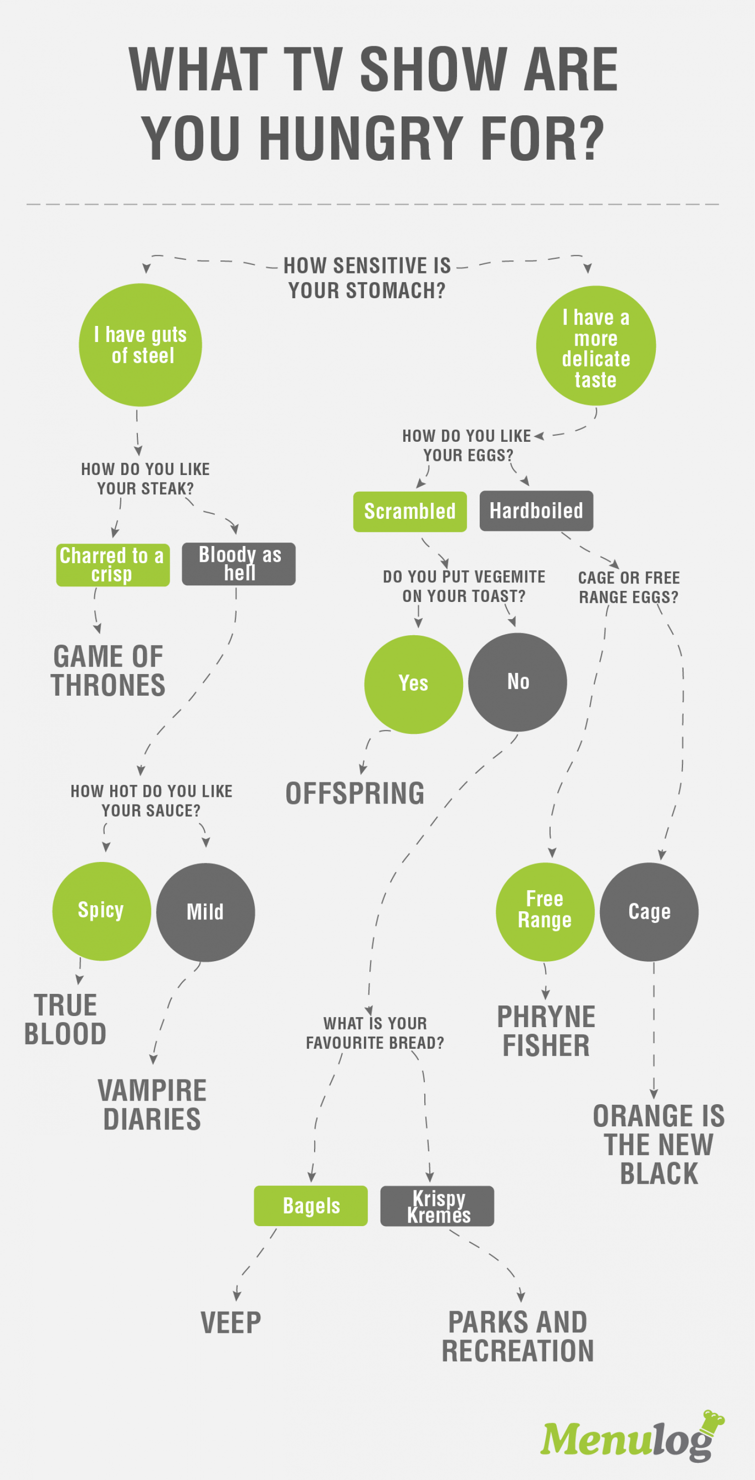 What TV Show Are You Hungry For? Infographic