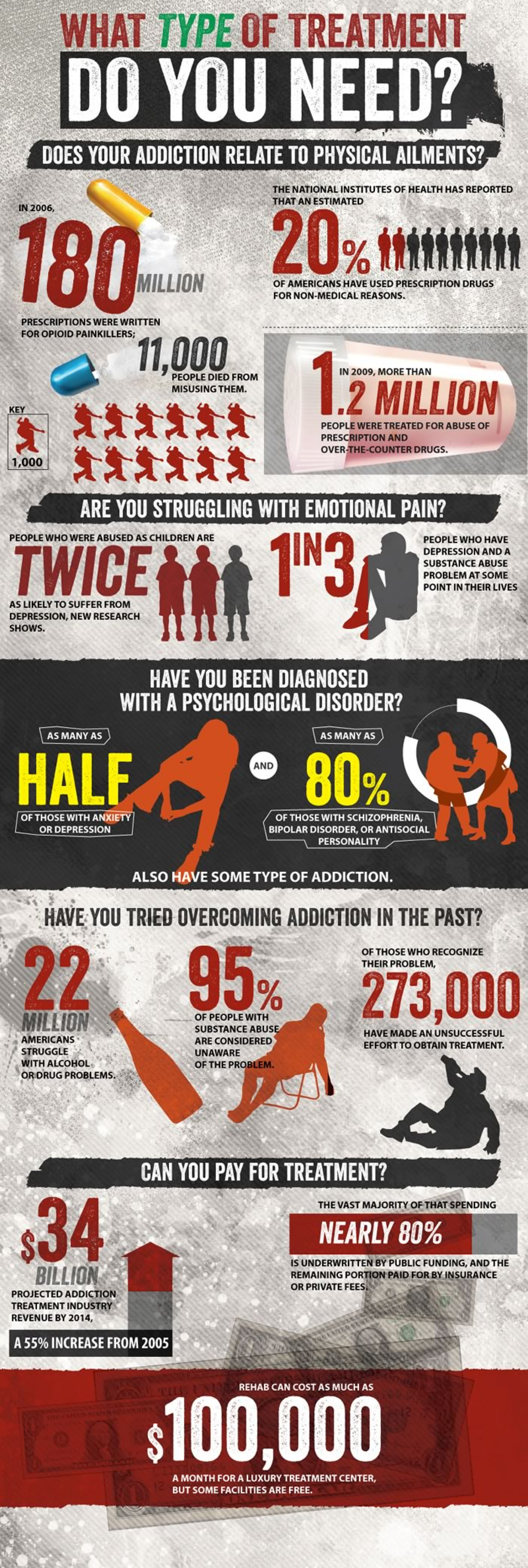 What Type of Addiction Treatment Do You Need? Infographic