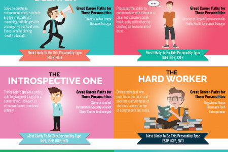 What Type of College Student are You? Infographic
