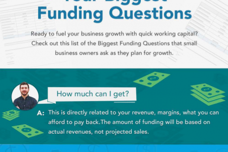What Type of Funding Is Right For You? Infographic