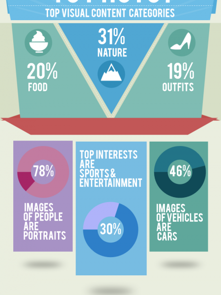 What do People Like to Photo? Infographic
