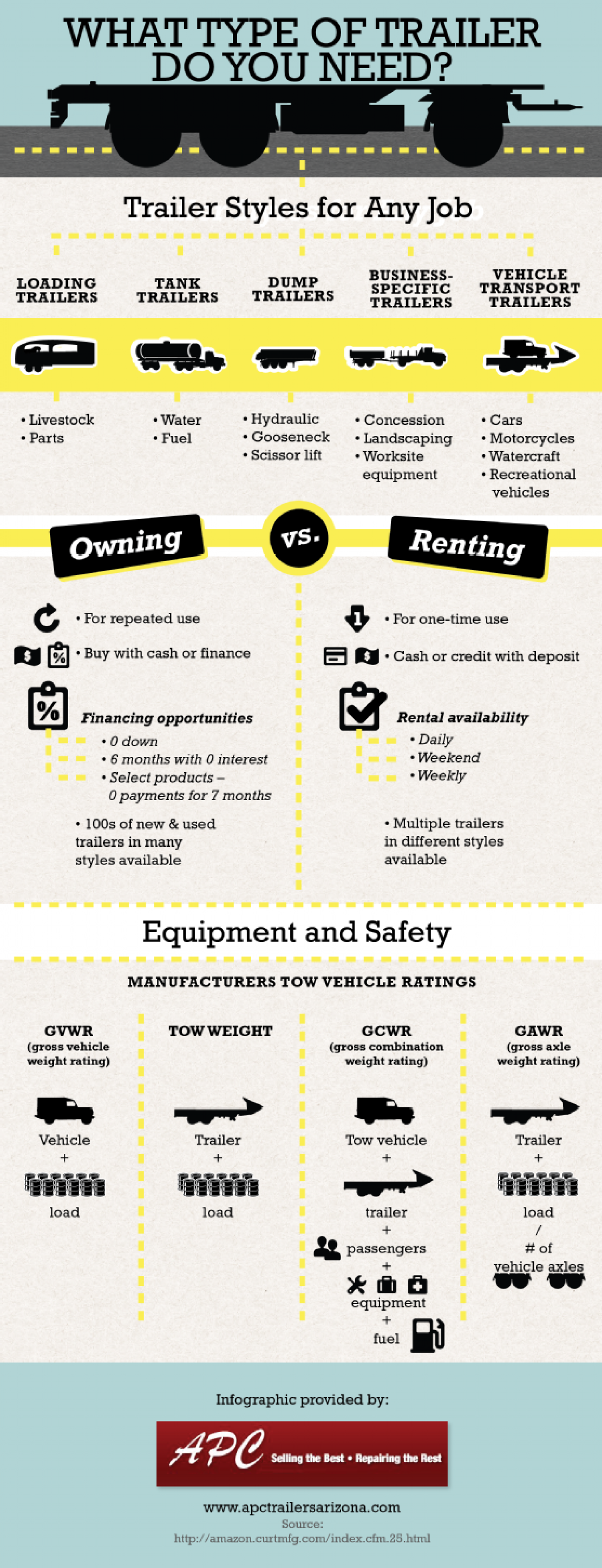 What Type of Trailer Do You Need? Infographic