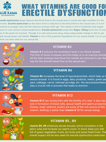What Vitamins are Good for Erectile Dysfunction? Infographic