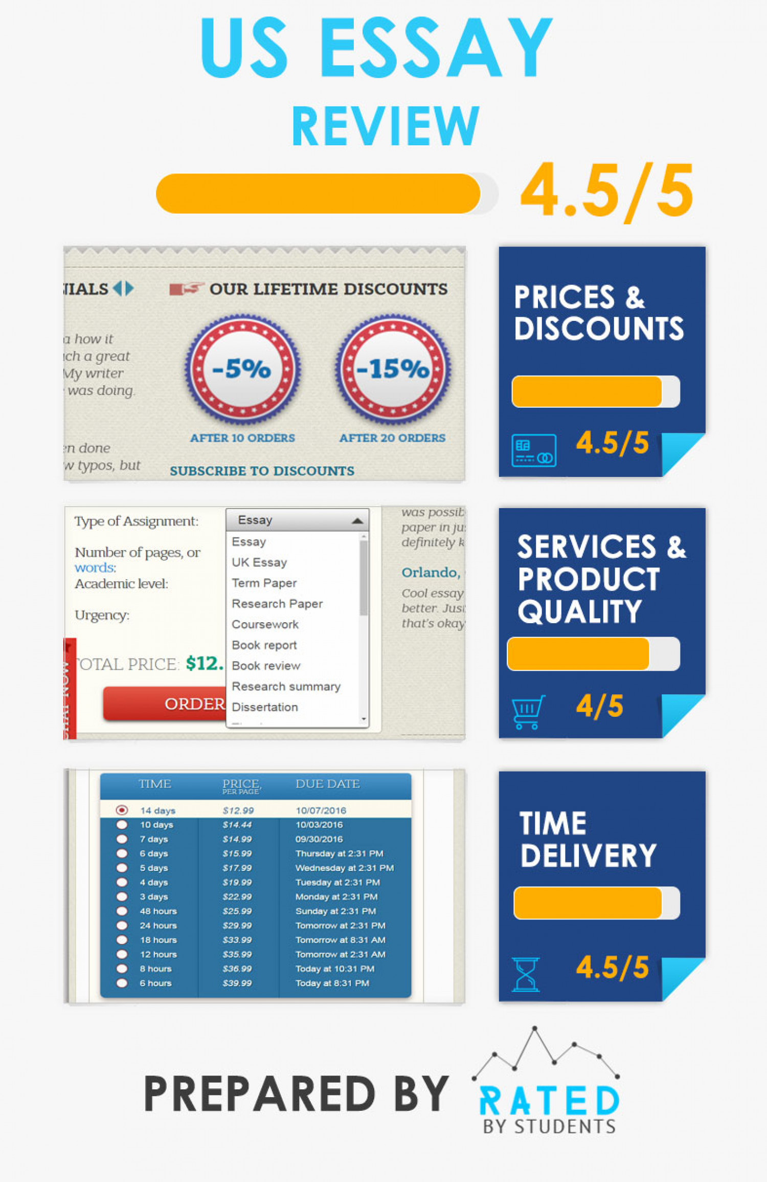 What we can say about prices and services of US Essay writing company Infographic
