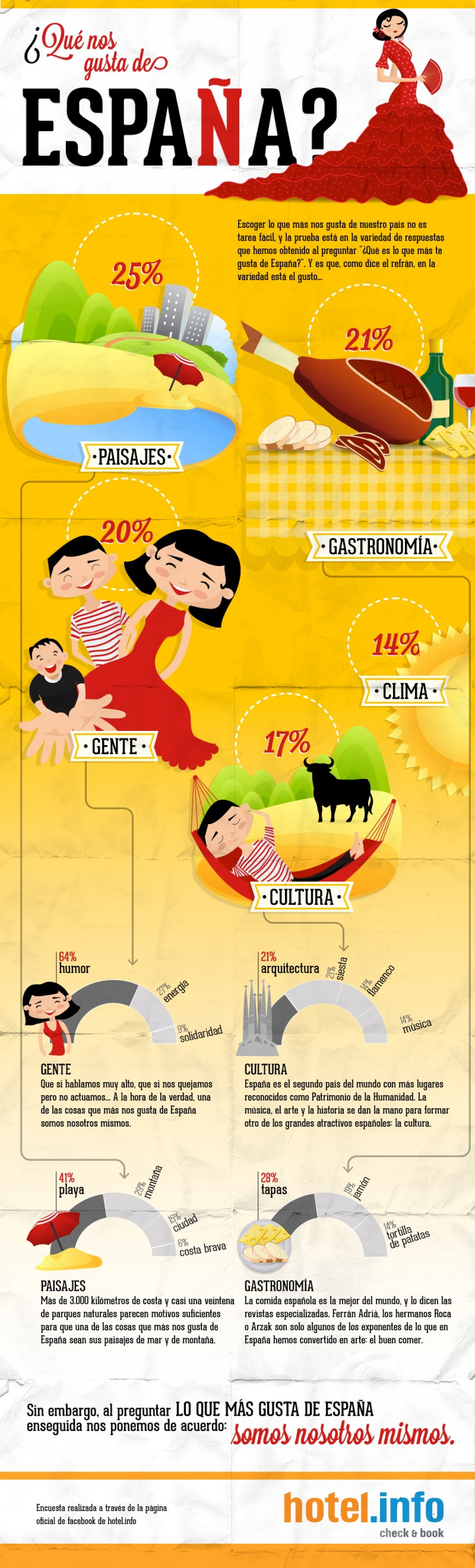 What we love about Spain? Infographic