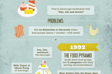 What We Think vs. What We Do: America's Nutritional Evolution Infographic