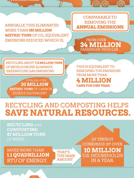 What We Throw Away Infographic