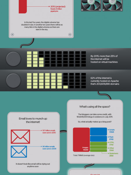 What Websites Are Made Of  Infographic