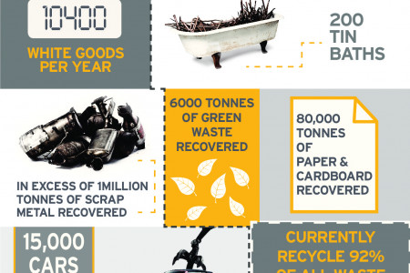 What we've recycled in 70 years! Infographic