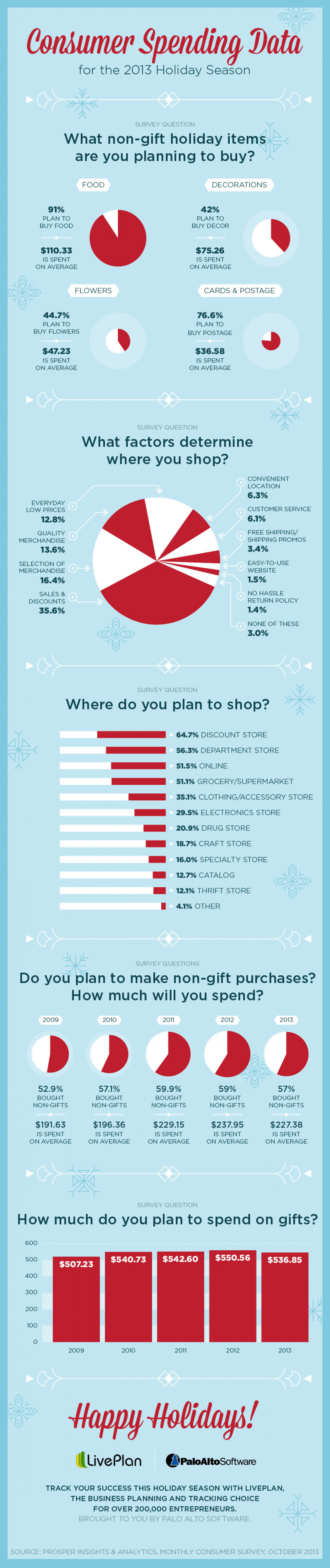 What Will Holiday Shoppers Spend in 2013?  Infographic