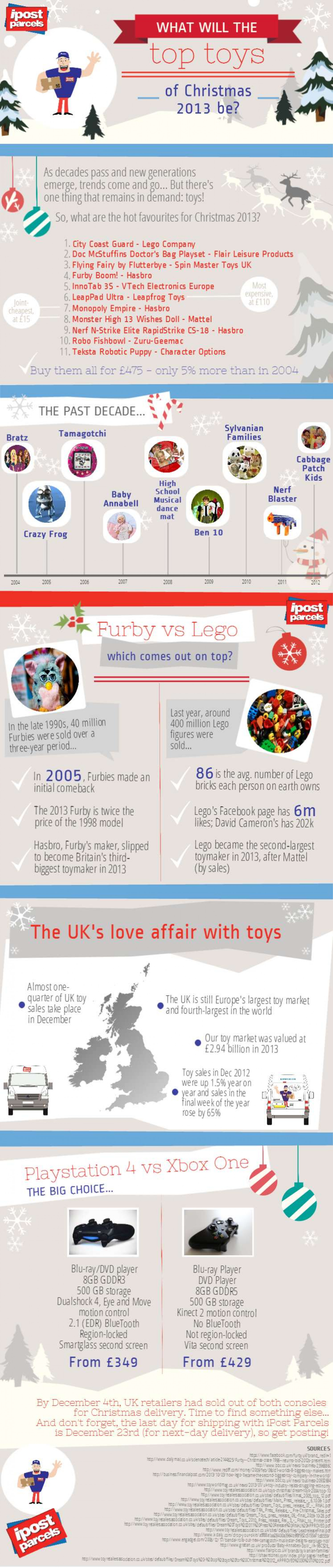 What will the top toys of Christmas 2013 be?  Infographic