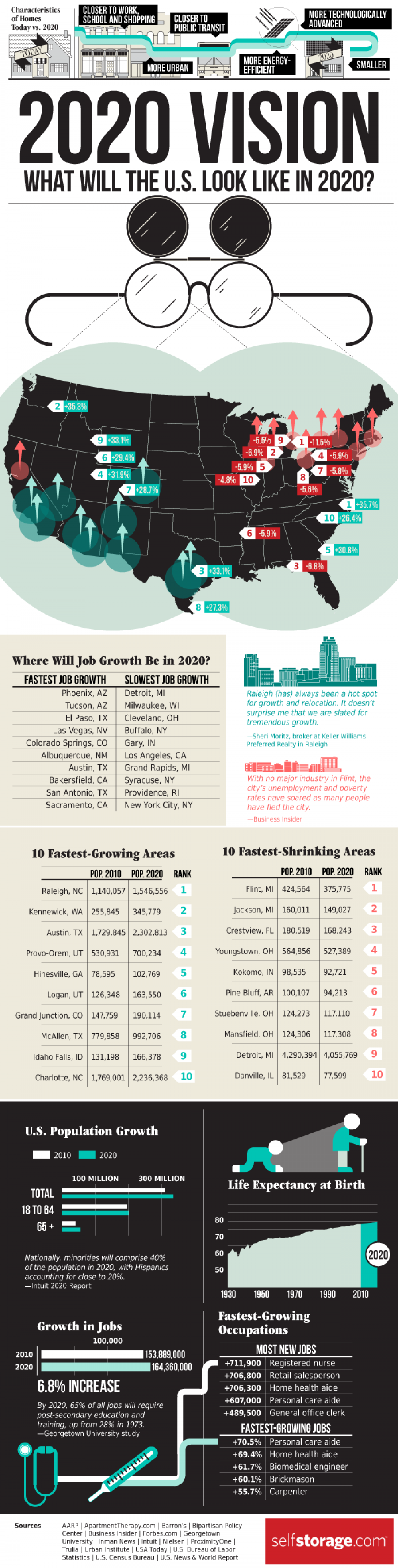 2020 Vision: What Will the U.S. Look Like in 2020? Infographic