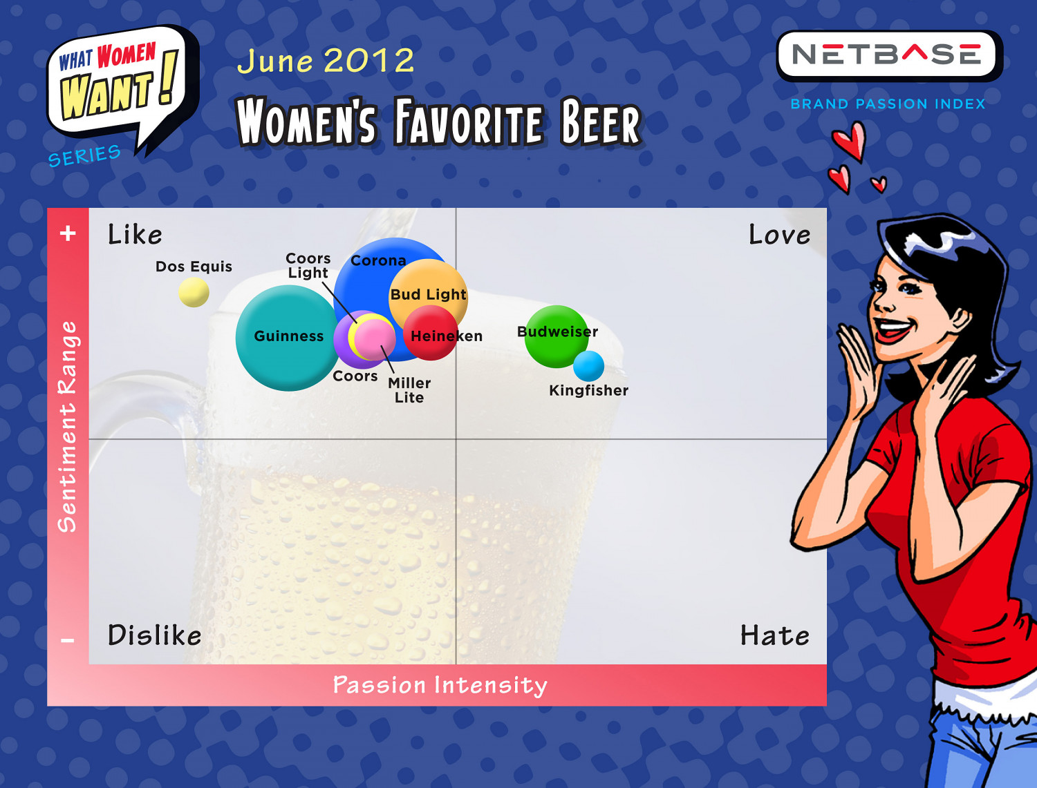 What Women Want - Beer  Infographic