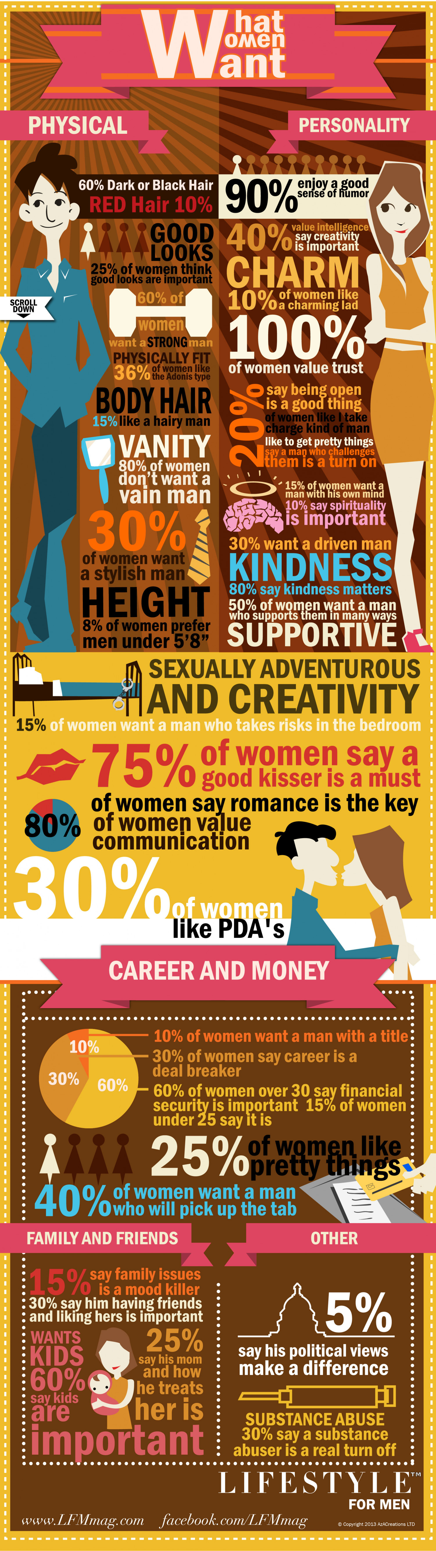 What Women Want by Lifestyle For Men Magazine Infographic