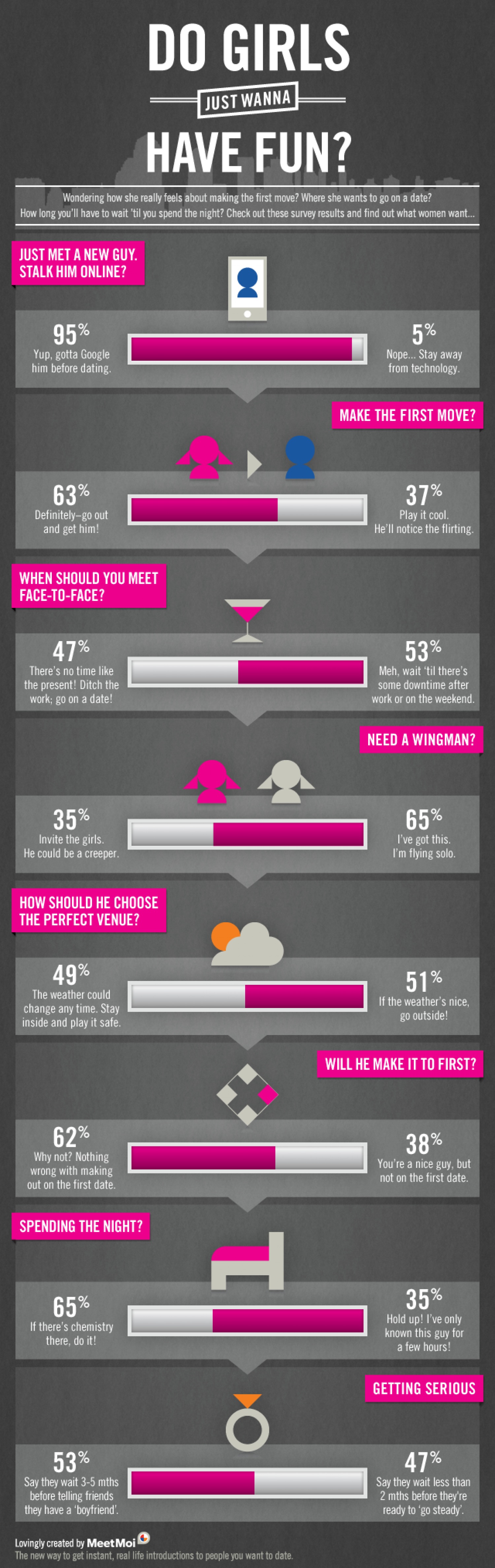Do Girls Just Wanna Have Fun? Infographic