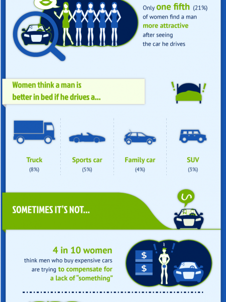 What Women Want…in a Man and his Car Infographic