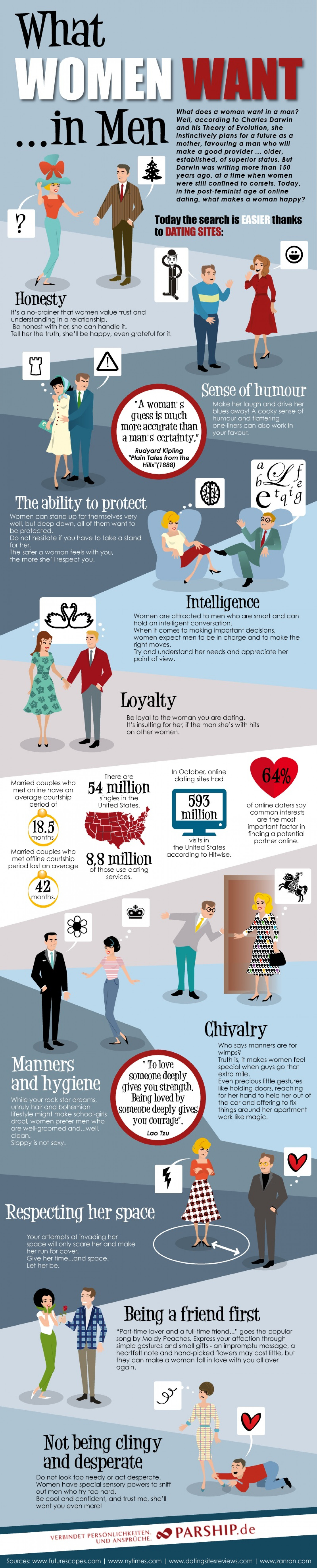 What Women Want...in Men Infographic