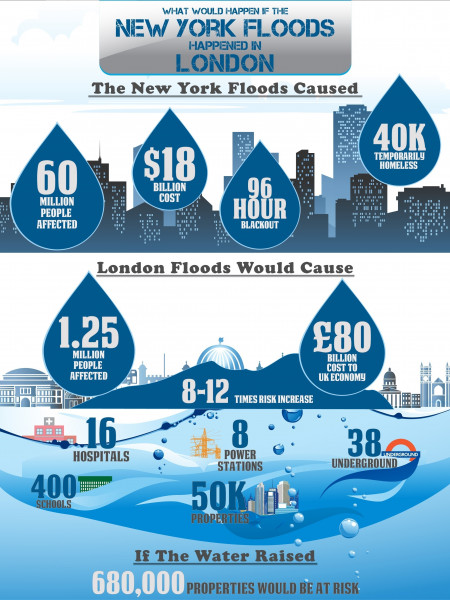 What Would Happen if the New York Floods Happened In London Infographic