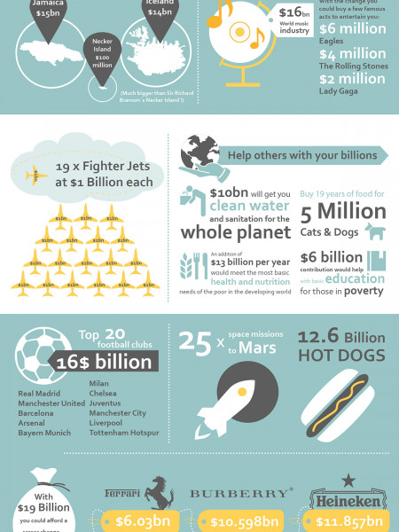 What Would Whatsapp's $19 Billion Get You Infographic