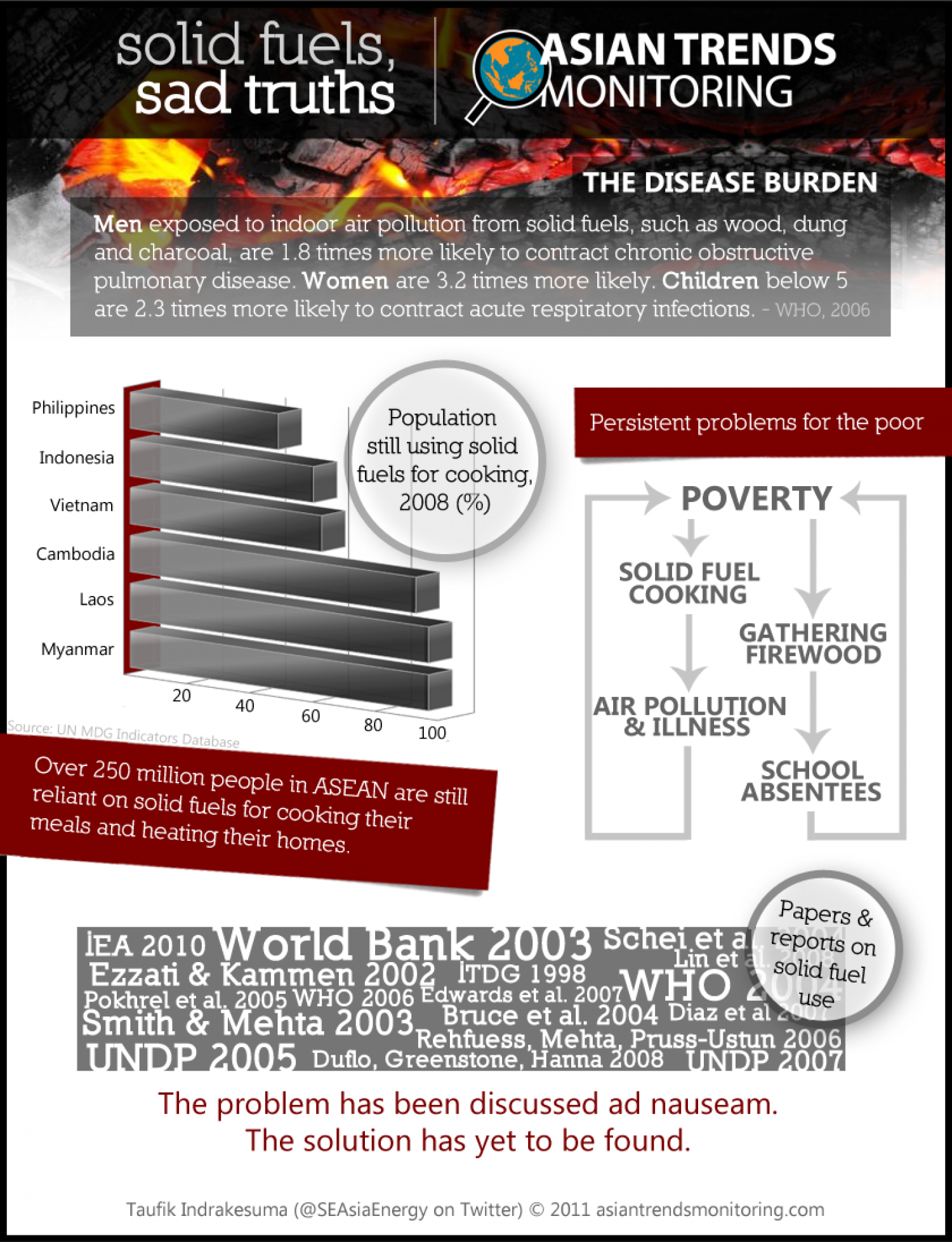 What would you do if cooking endangered your life? Infographic
