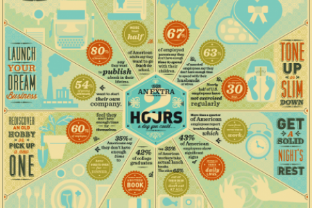 What Would You Do With An Extra Two Hours? Infographic