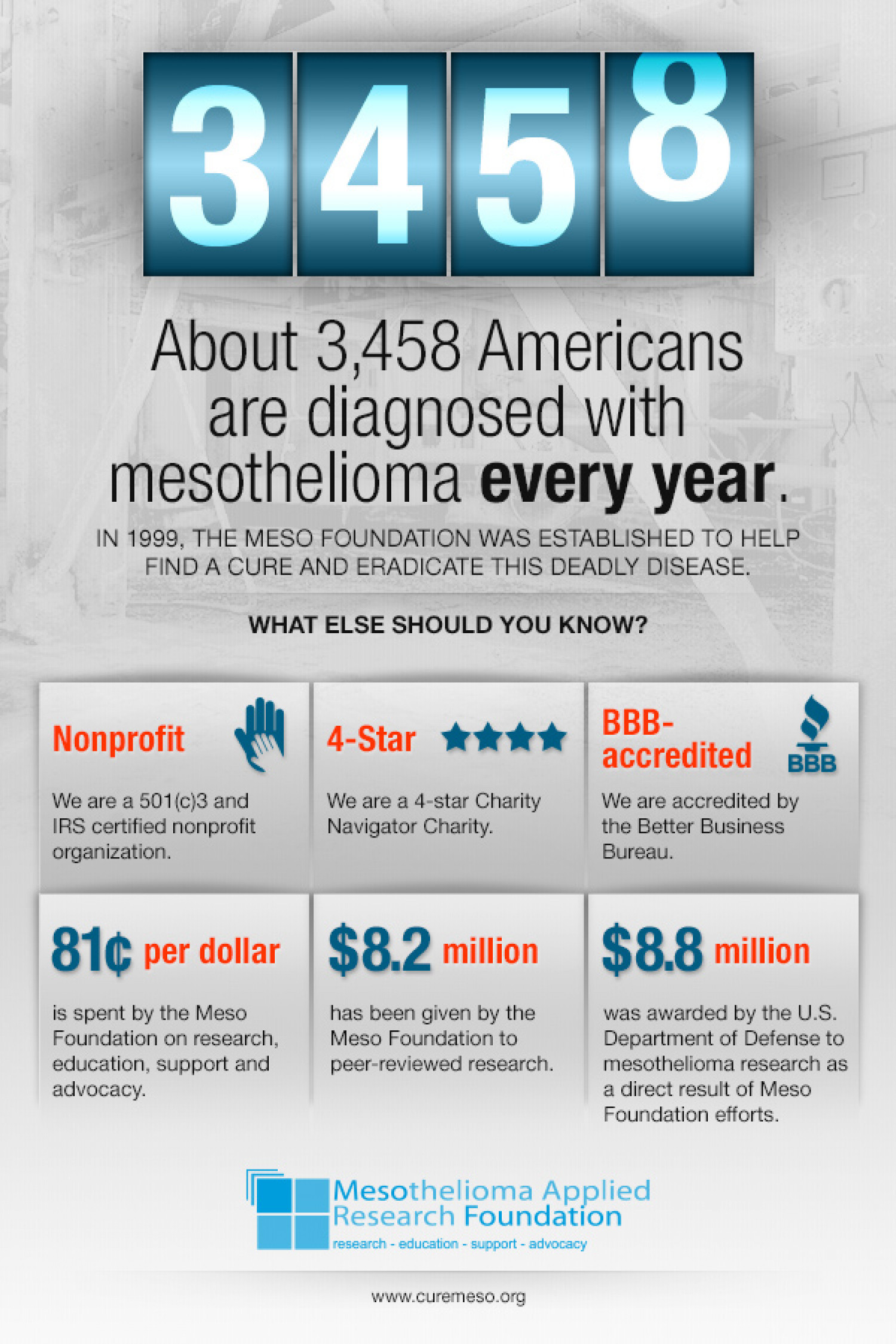 What you (and everyone else) should know about the Meso Foundation Infographic