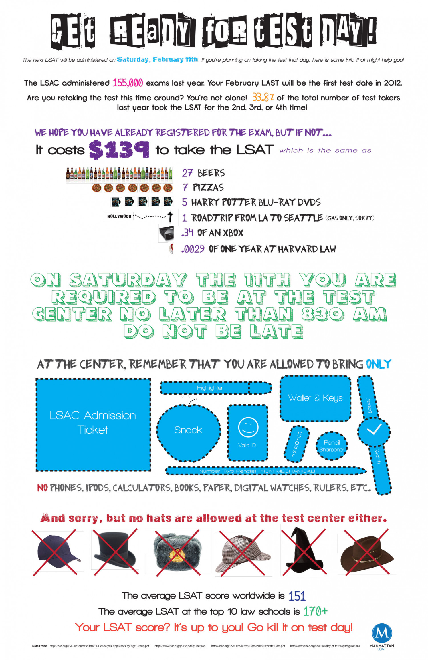 What You Are Allowed on Test Day Infographic