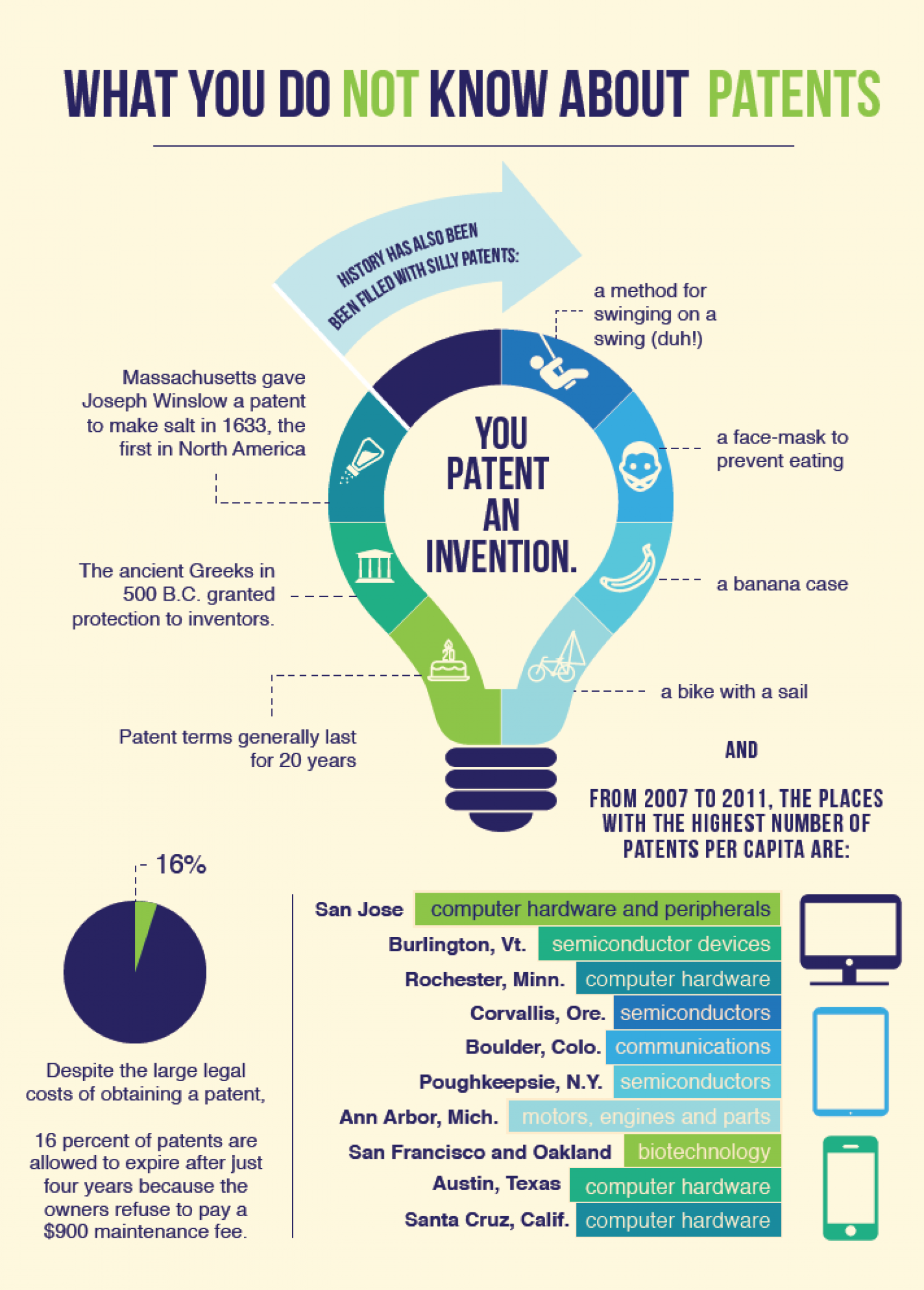 What you do not know about patents Infographic