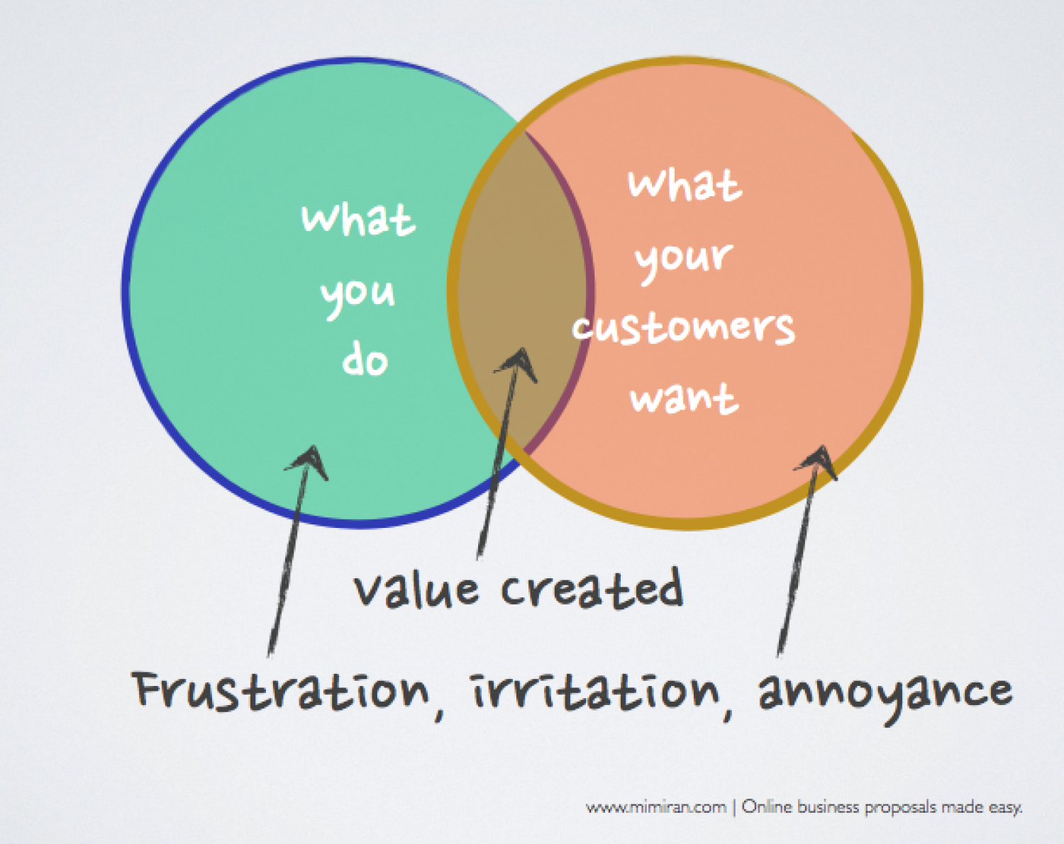 What you do versus what your customers want venn diagram visual what you do versus what your customers want venn diagram infographic pooptronica Choice Image