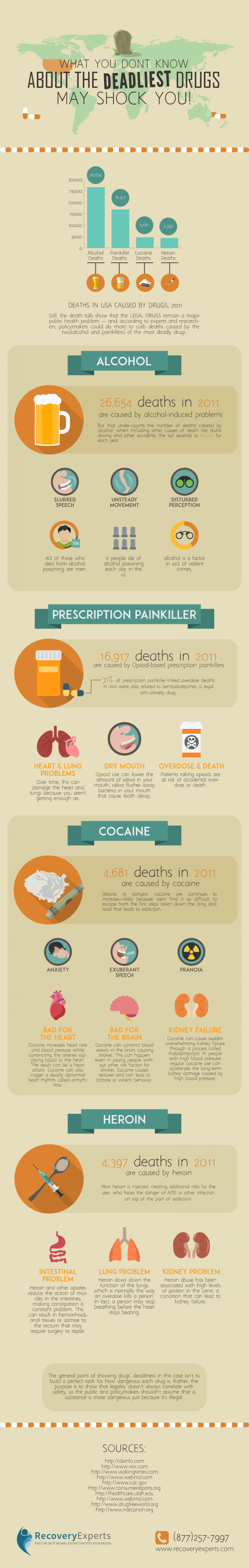 What You Don't Know About the Deadliest Drugs May Shock You Infographic