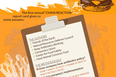 What You Don't Know Can Hurt You: The Hidden Cost of Antibiotics in Fast Food Infographic