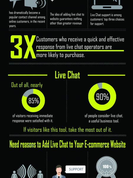 What You Must Know About Live Chat Software? Infographic